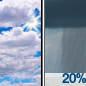 A slight chance of rain showers after 1pm. Partly sunny, with a high near 75. Chance of precipitation is 20%.