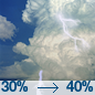 A chance of showers and thunderstorms. Mostly cloudy, with a high near 82. West southwest wind 2 to 12 mph. Chance of precipitation is 40%. New rainfall amounts between a quarter and half of an inch possible.